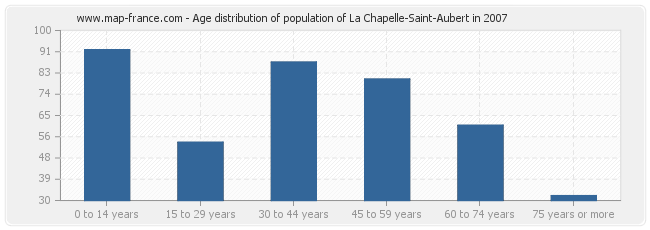 Age distribution of population of La Chapelle-Saint-Aubert in 2007
