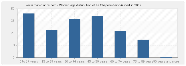 Women age distribution of La Chapelle-Saint-Aubert in 2007