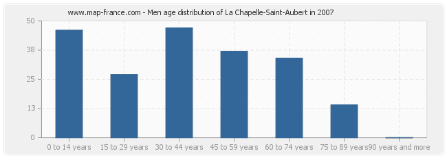 Men age distribution of La Chapelle-Saint-Aubert in 2007