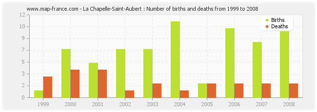 La Chapelle-Saint-Aubert : Number of births and deaths from 1999 to 2008