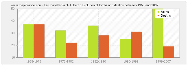 La Chapelle-Saint-Aubert : Evolution of births and deaths between 1968 and 2007