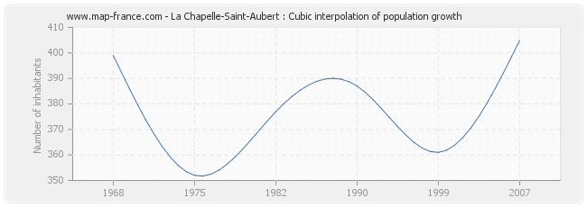 La Chapelle-Saint-Aubert : Cubic interpolation of population growth