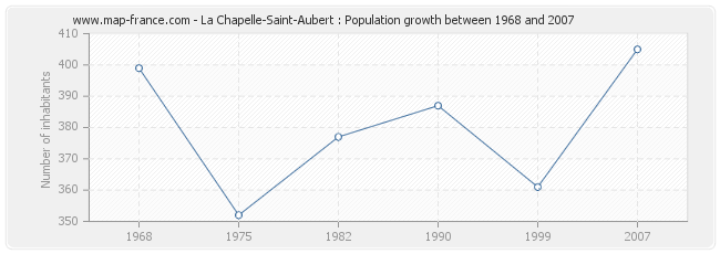 Population La Chapelle-Saint-Aubert
