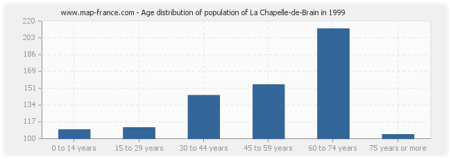 Age distribution of population of La Chapelle-de-Brain in 1999