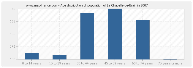 Age distribution of population of La Chapelle-de-Brain in 2007