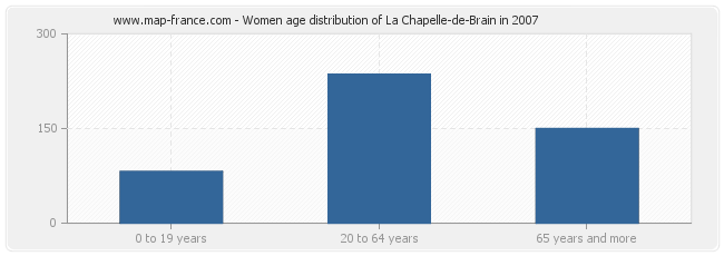 Women age distribution of La Chapelle-de-Brain in 2007