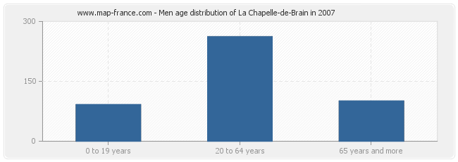 Men age distribution of La Chapelle-de-Brain in 2007