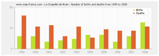 La Chapelle-de-Brain : Number of births and deaths from 1999 to 2008