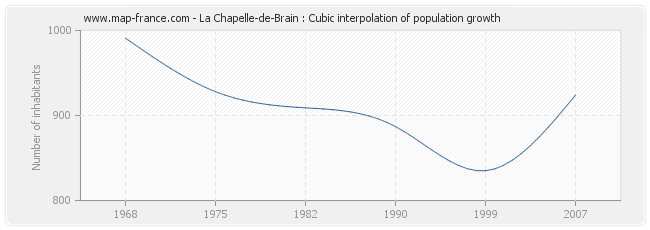 La Chapelle-de-Brain : Cubic interpolation of population growth