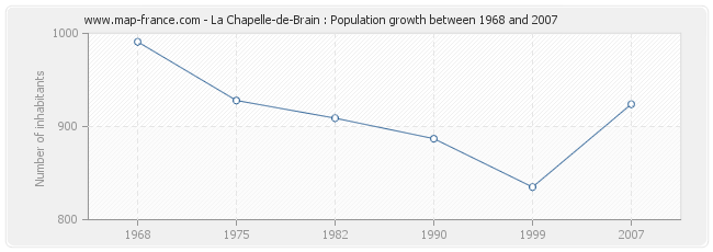 Population La Chapelle-de-Brain