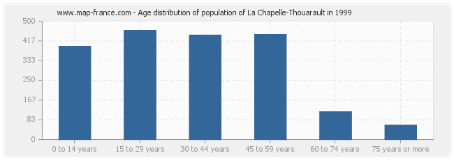Age distribution of population of La Chapelle-Thouarault in 1999