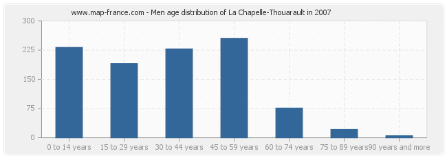 Men age distribution of La Chapelle-Thouarault in 2007