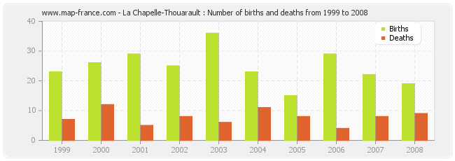 La Chapelle-Thouarault : Number of births and deaths from 1999 to 2008