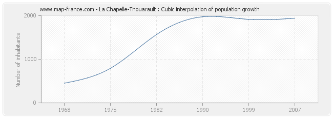 La Chapelle-Thouarault : Cubic interpolation of population growth