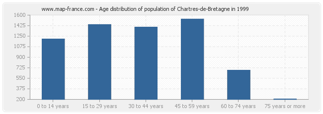 Age distribution of population of Chartres-de-Bretagne in 1999