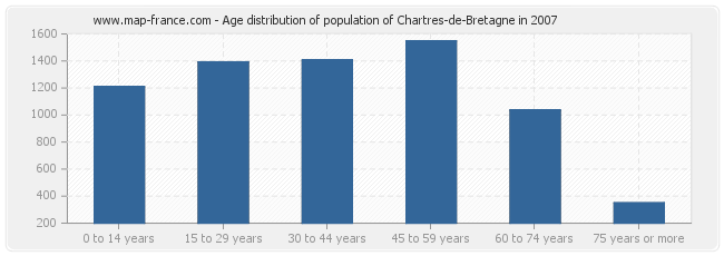 Age distribution of population of Chartres-de-Bretagne in 2007