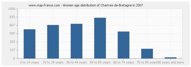 Women age distribution of Chartres-de-Bretagne in 2007