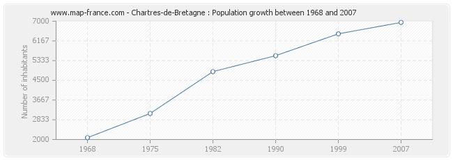Population Chartres-de-Bretagne