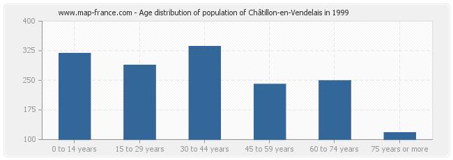 Age distribution of population of Châtillon-en-Vendelais in 1999