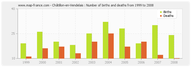 Châtillon-en-Vendelais : Number of births and deaths from 1999 to 2008