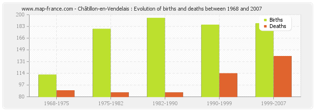 Châtillon-en-Vendelais : Evolution of births and deaths between 1968 and 2007
