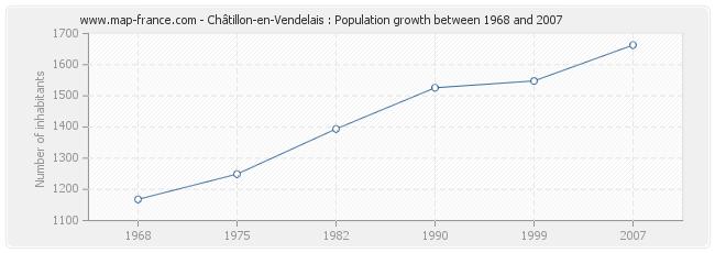 Population Châtillon-en-Vendelais