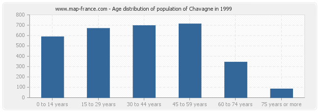 Age distribution of population of Chavagne in 1999