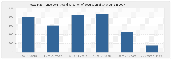 Age distribution of population of Chavagne in 2007