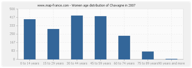 Women age distribution of Chavagne in 2007