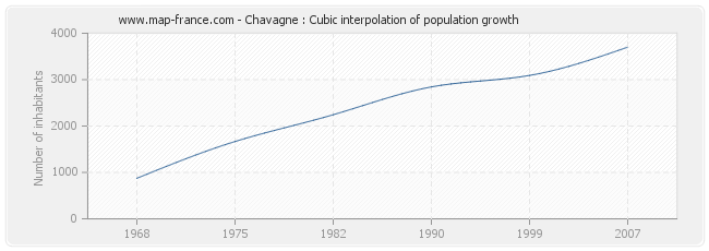 Chavagne : Cubic interpolation of population growth