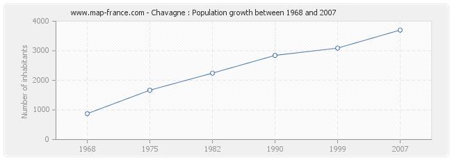 Population Chavagne