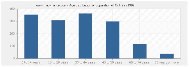 Age distribution of population of Cintré in 1999