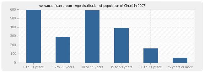 Age distribution of population of Cintré in 2007