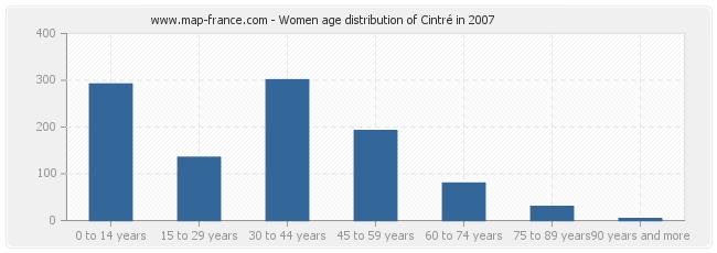 Women age distribution of Cintré in 2007