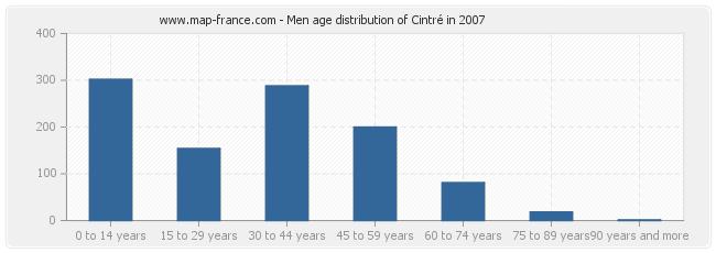 Men age distribution of Cintré in 2007