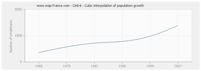Cintré : Cubic interpolation of population growth