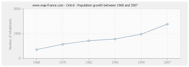 Population Cintré