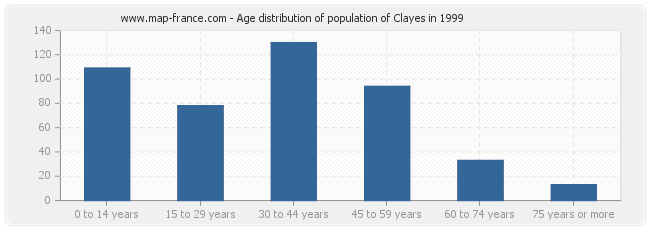 Age distribution of population of Clayes in 1999