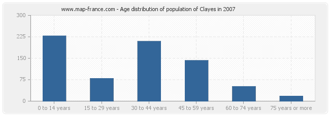 Age distribution of population of Clayes in 2007