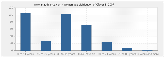 Women age distribution of Clayes in 2007