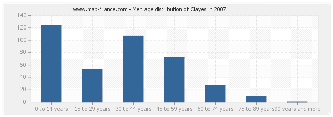 Men age distribution of Clayes in 2007