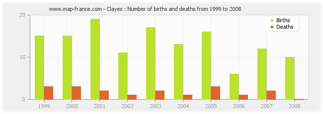 Clayes : Number of births and deaths from 1999 to 2008