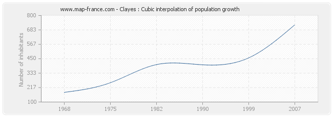 Clayes : Cubic interpolation of population growth