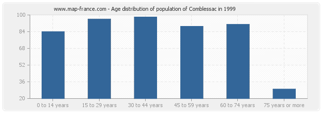 Age distribution of population of Comblessac in 1999