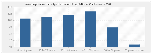Age distribution of population of Comblessac in 2007