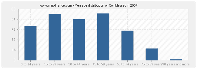Men age distribution of Comblessac in 2007