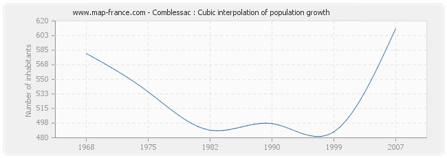 Comblessac : Cubic interpolation of population growth
