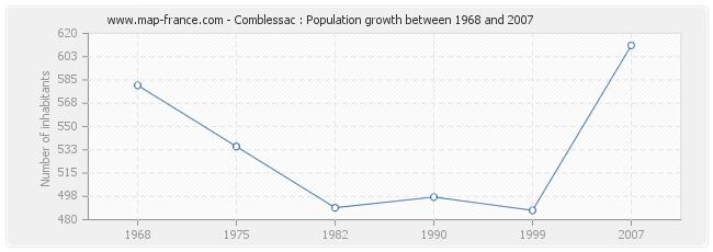 Population Comblessac