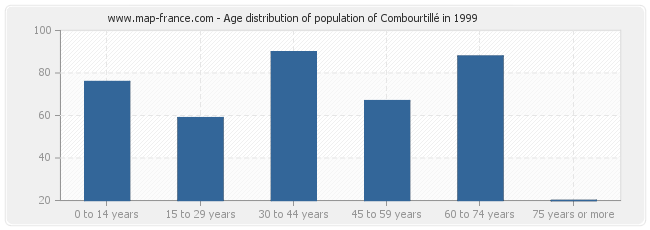 Age distribution of population of Combourtillé in 1999