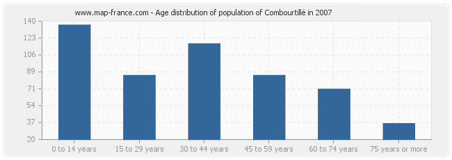 Age distribution of population of Combourtillé in 2007